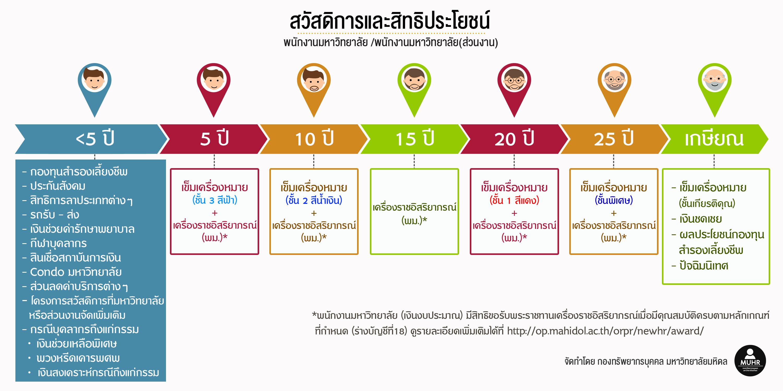 timeline-welfare