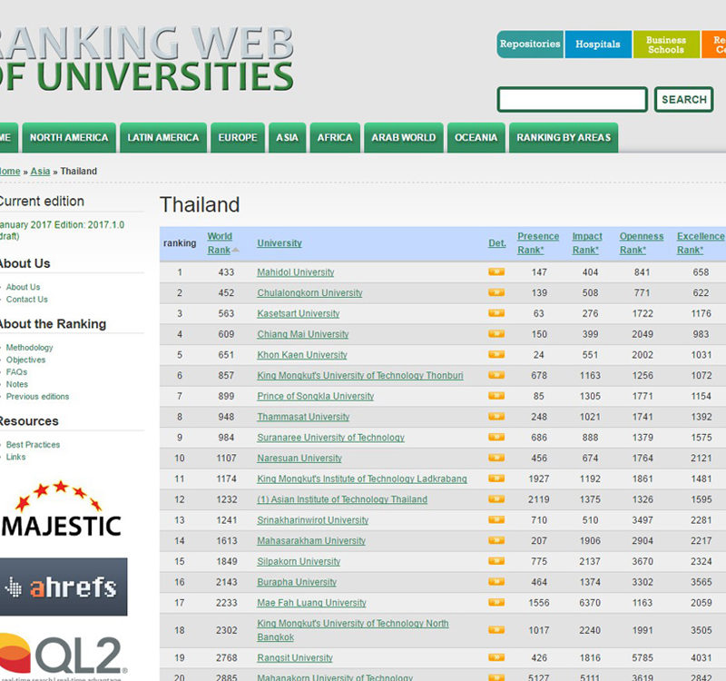 Ranking Of Universities >> Mahidol Holds On To Top Spot In Thailand In Webometrics