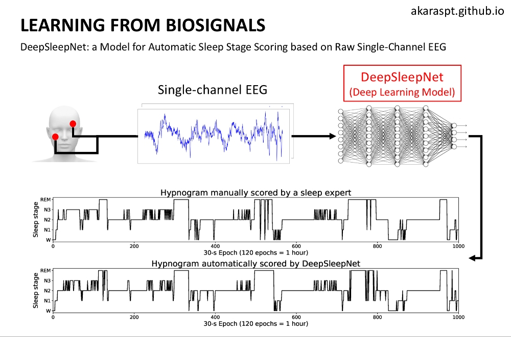 Biosignals1