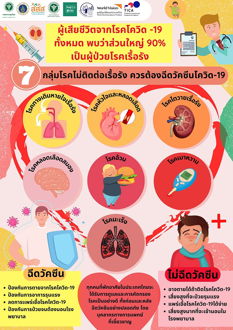 Vaccine-and-NCDs--TH